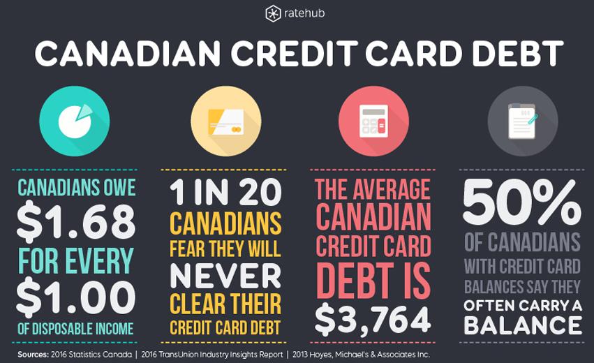 canadian-credit-card-debt-info